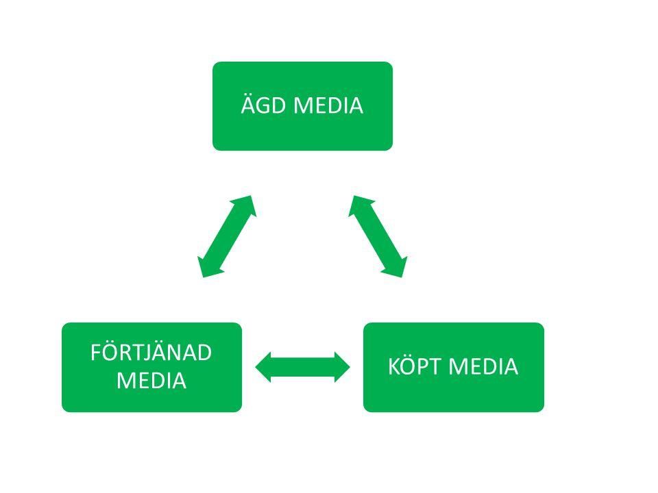 ÄGD MEDIAKÖPT MEDIA FÖRTJÄNAD MEDIA