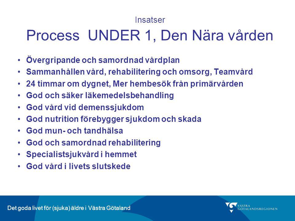 Det goda livet för (sjuka) äldre i Västra Götaland Insatser Process UNDER 1, Den Nära vården Övergripande och samordnad vårdplan Sammanhållen vård, re