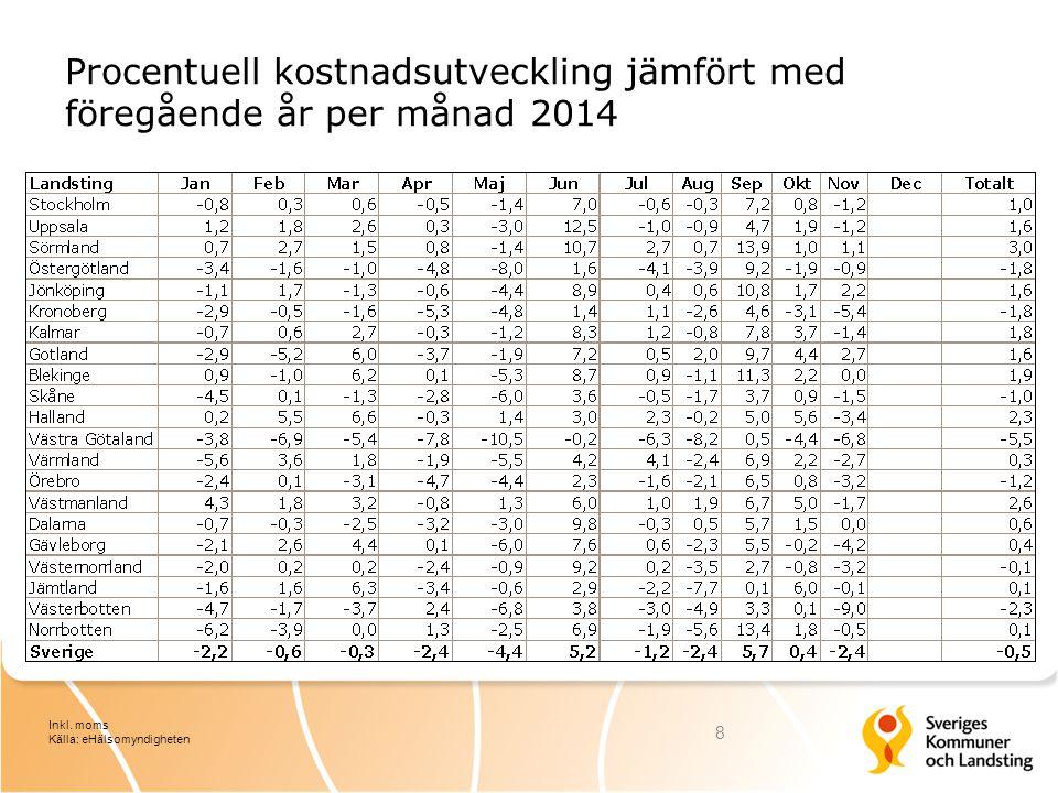 Procentuell kostnadsutveckling jämfört med föregående år per månad 2014 8 Inkl. moms Källa: eHälsomyndigheten