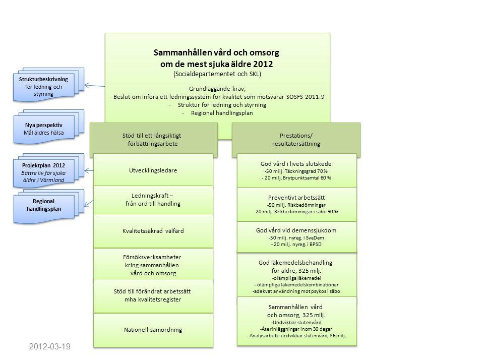 Sammanhållen vård och omsorg om de mest sjuka äldre 2012 (Socialdepartementet och SKL) Grundläggande krav; - Beslut om införa ett ledningssystem för kvalitet som motsvarar SOSFS 2011:9 -Struktur för ledning och styrning -Regional handlingsplan Sammanhållen vård och omsorg om de mest sjuka äldre 2012 (Socialdepartementet och SKL) Grundläggande krav; - Beslut om införa ett ledningssystem för kvalitet som motsvarar SOSFS 2011:9 -Struktur för ledning och styrning -Regional handlingsplan Stöd till ett långsiktigt förbättringsarbete Stöd till ett långsiktigt förbättringsarbete Prestations/ resultatersättning Prestations/ resultatersättning Utvecklingsledare Ledningskraft – från ord till handling Ledningskraft – från ord till handling God vård i livets slutskede -50 milj.