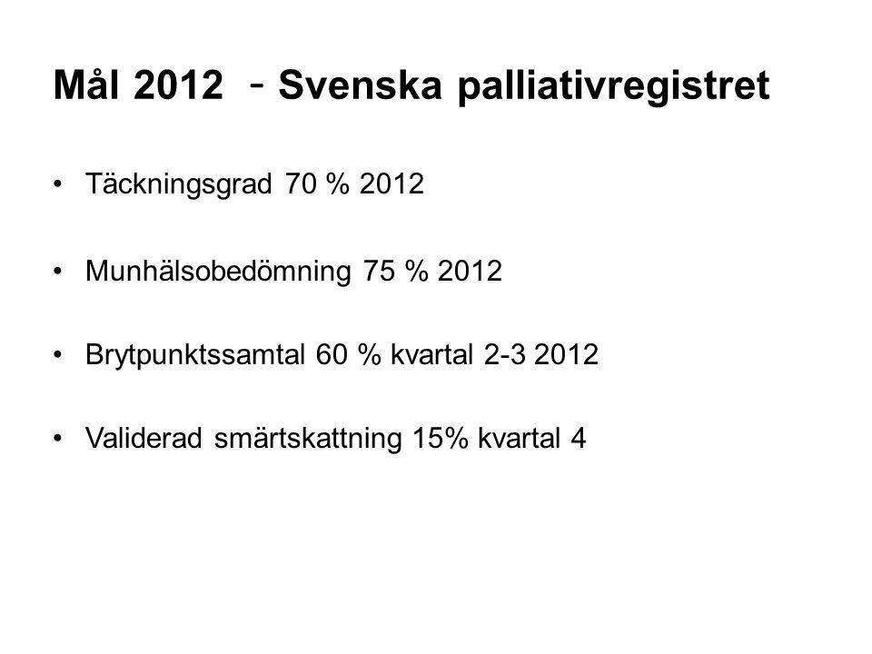 Mål 2012 - Svenska palliativregistret Täckningsgrad 70 % 2012 Munhälsobedömning 75 % 2012 Brytpunktssamtal 60 % kvartal 2-3 2012 Validerad smärtskattning 15% kvartal 4