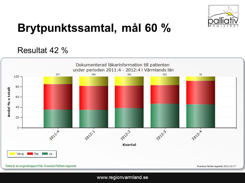 www.regionvarmland.se Brytpunktssamtal, mål 60 % Resultat 42 %
