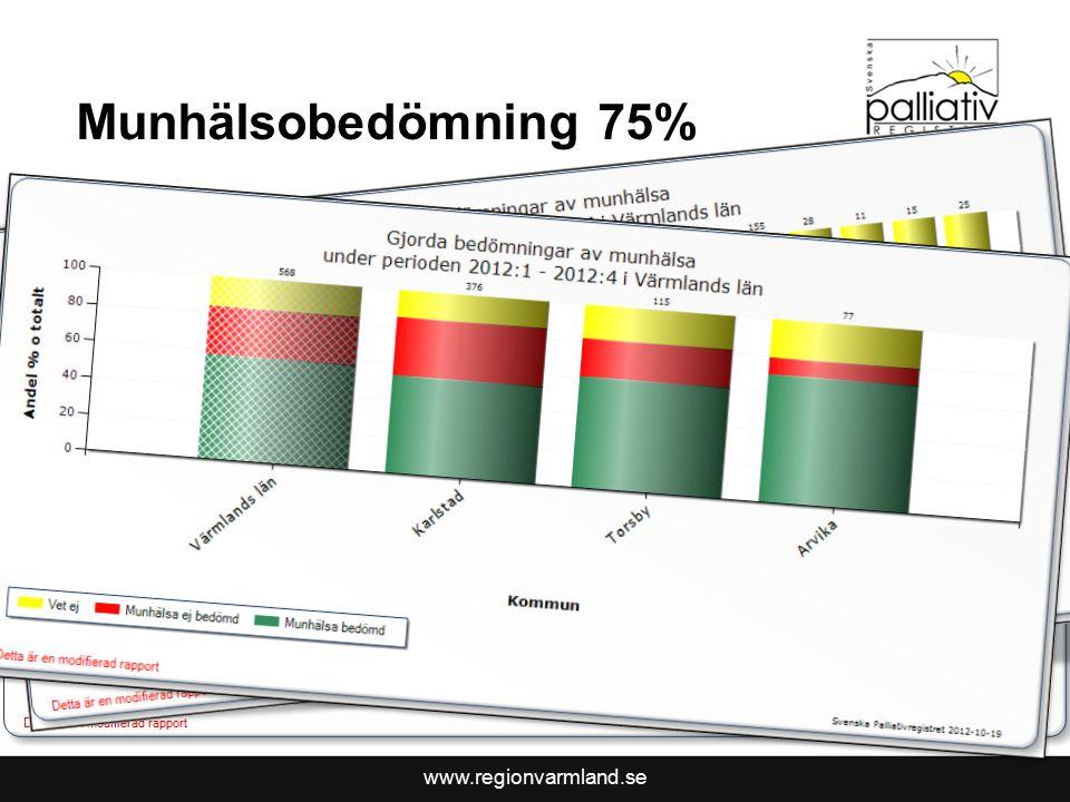 www.regionvarmland.se Munhälsobedömning 75% Resultat 58 %