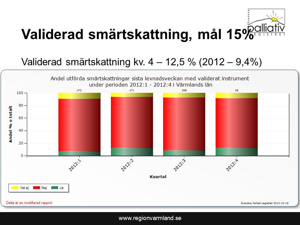 www.regionvarmland.se Validerad smärtskattning kv.