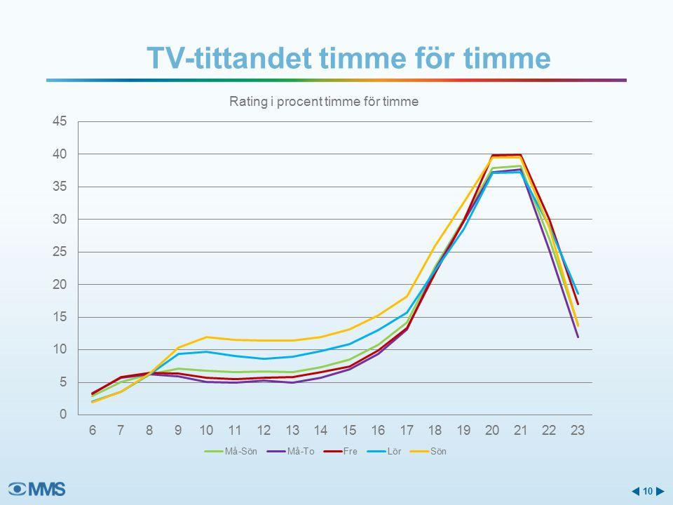 TV-tittandet timme för timme 10