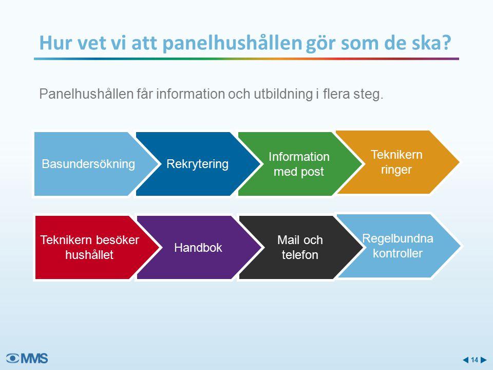Panelhushållen får information och utbildning i flera steg.