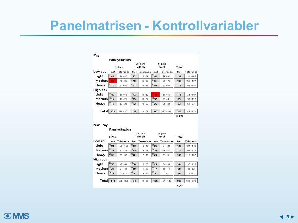 Panelmatrisen - Kontrollvariabler 15