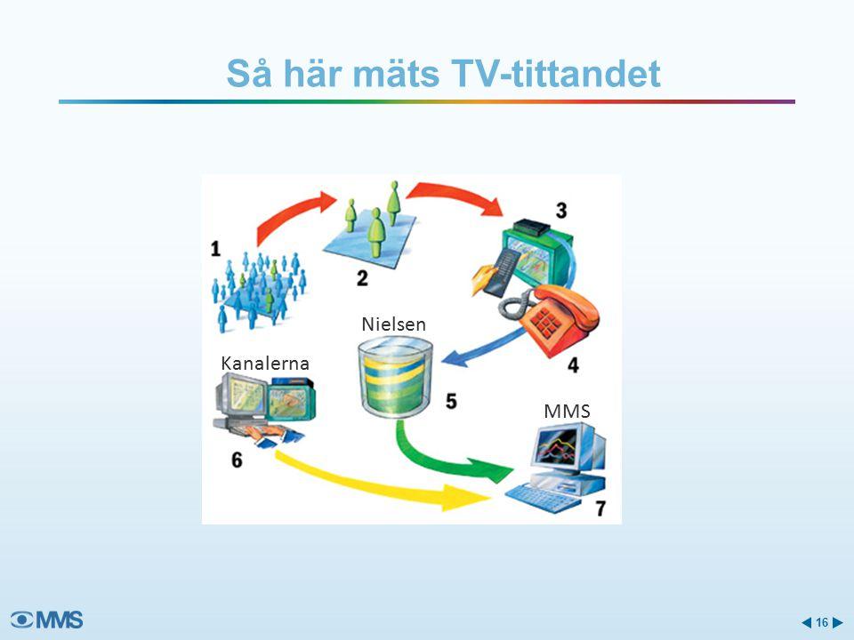 Så här mäts TV-tittandet 16 Nielsen Kanalerna MMS