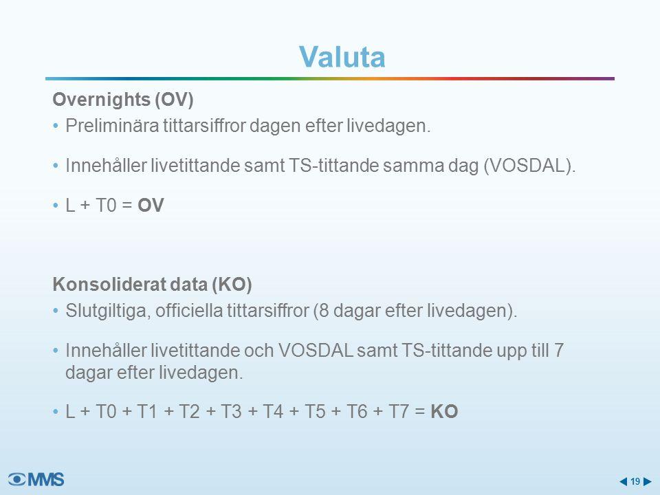 Overnights (OV) Preliminära tittarsiffror dagen efter livedagen.