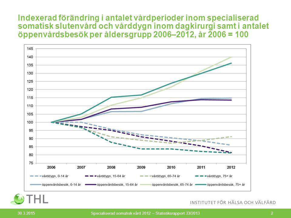 Indexerad förändring i antalet vårdperioder inom specialiserad somatisk slutenvård och vårddygn inom dagkirurgi samt i antalet öppenvårdsbesök per åldersgrupp 2006–2012, år 2006 = 100 30.3.2015 Specialiserad somatisk vård 2012 – Statistiksrapport 33/20132