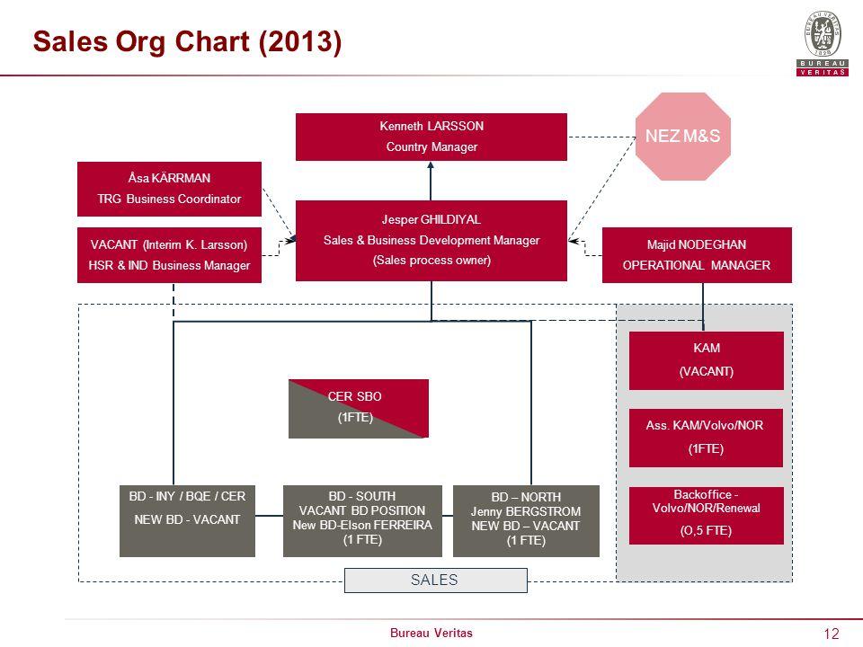 12 Bureau Veritas Sales Org Chart (2013) Kenneth LARSSON Country Manager Jesper GHILDIYAL Sales & Business Development Manager (Sales process owner) VACANT (Interim K.