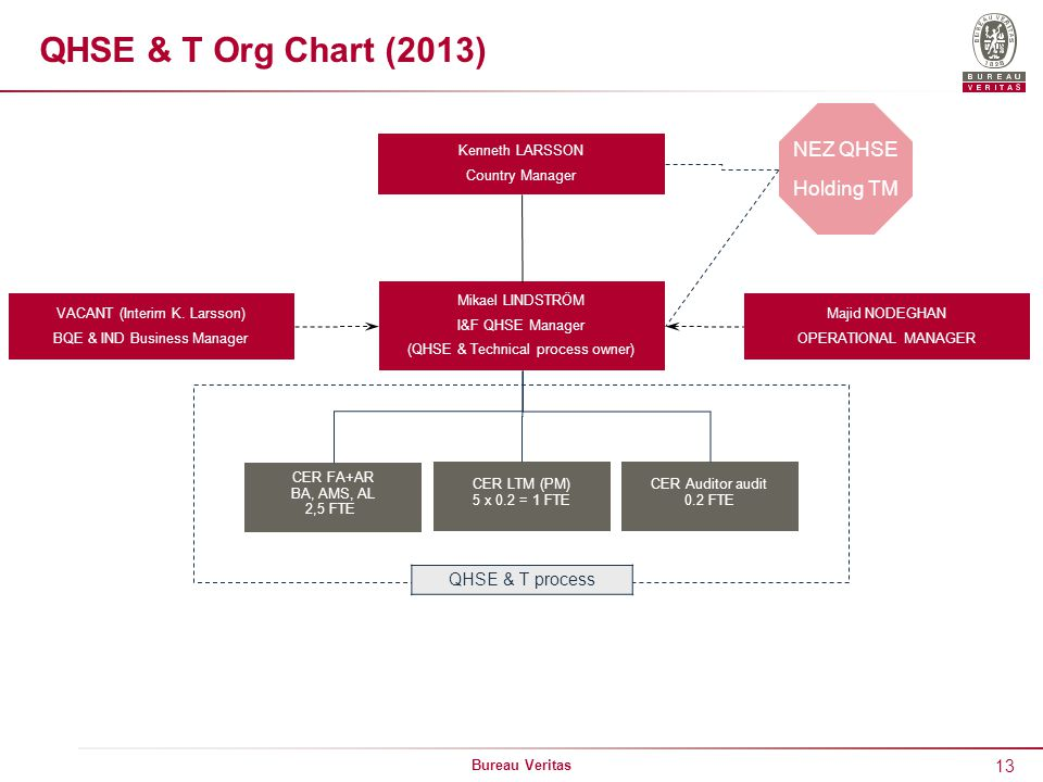 13 Bureau Veritas CER Auditor audit 0.2 FTE QHSE & T Org Chart (2013) Kenneth LARSSON Country Manager Mikael LINDSTRÖM I&F QHSE Manager (QHSE & Technical process owner) VACANT (Interim K.