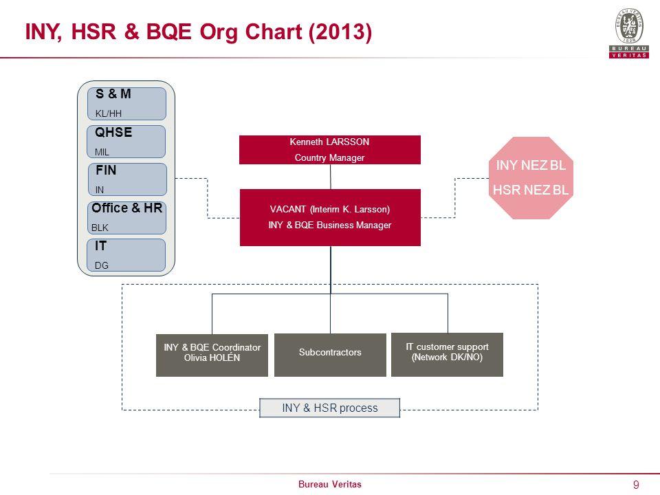 9 Bureau Veritas IT customer support (Network DK/NO) INY & BQE Coordinator Olivia HOLÉN Subcontractors INY, HSR & BQE Org Chart (2013) Kenneth LARSSON