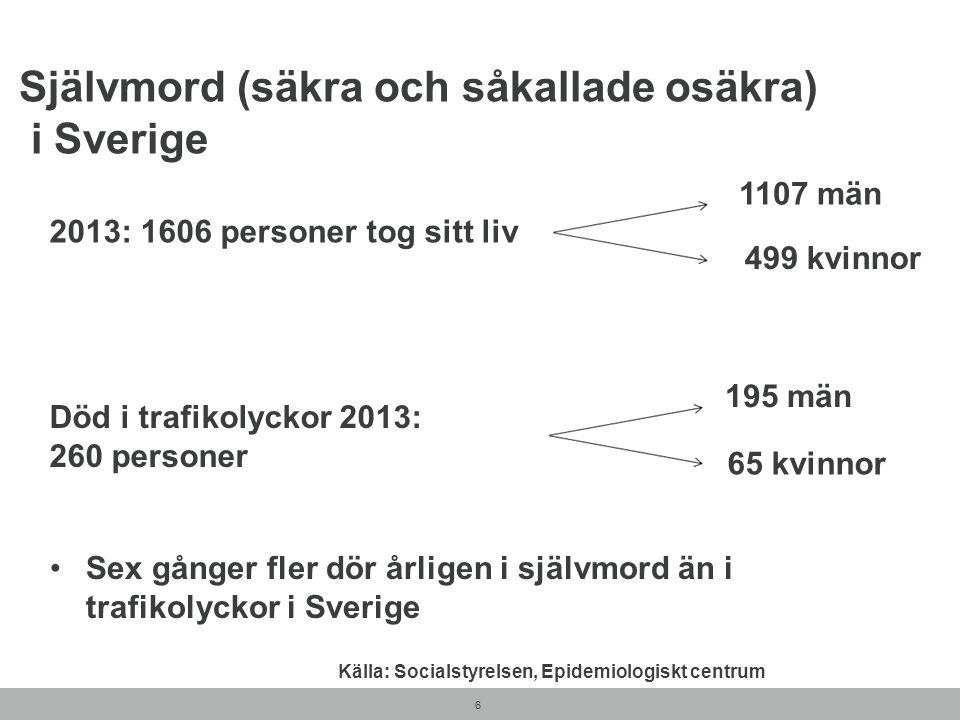 6 2013: 1606 personer tog sitt liv 1107 män 499 kvinnor Död i trafikolyckor 2013: 260 personer 195 män 65 kvinnor Självmord (säkra och såkallade osäkr