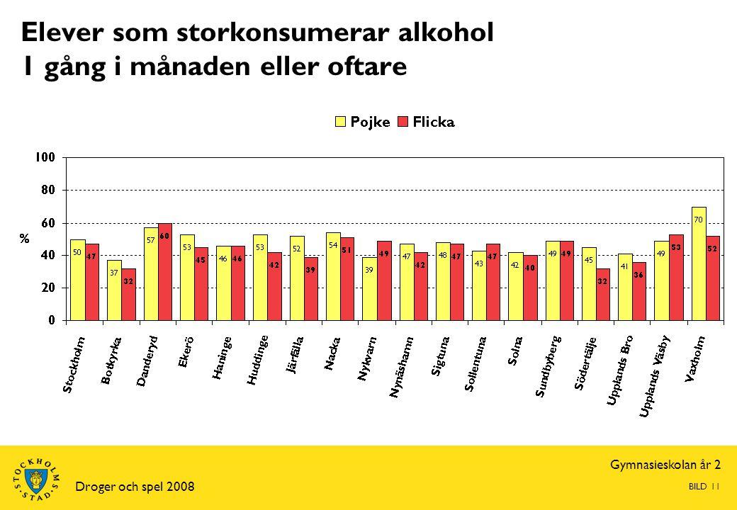 Gymnasieskolan år 2 Droger och spel 2008 BILD 11 Elever som storkonsumerar alkohol 1 gång i månaden eller oftare