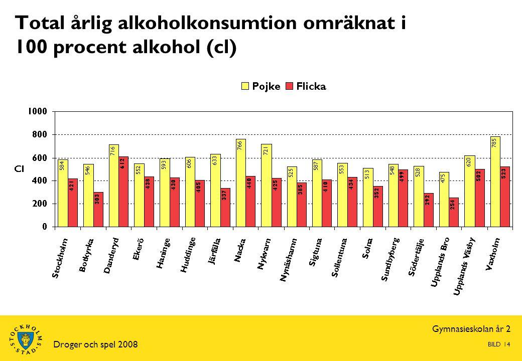 Gymnasieskolan år 2 Droger och spel 2008 BILD 14 Total årlig alkoholkonsumtion omräknat i 100 procent alkohol (cl)