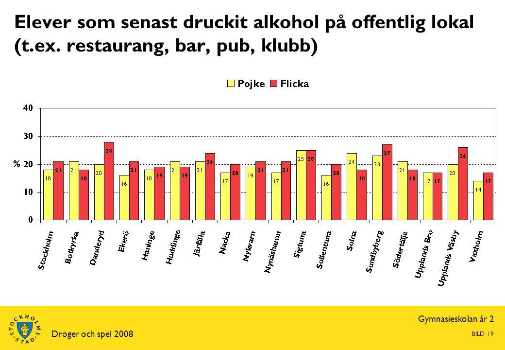Gymnasieskolan år 2 Droger och spel 2008 BILD 19 Elever som senast druckit alkohol på offentlig lokal (t.ex. restaurang, bar, pub, klubb)