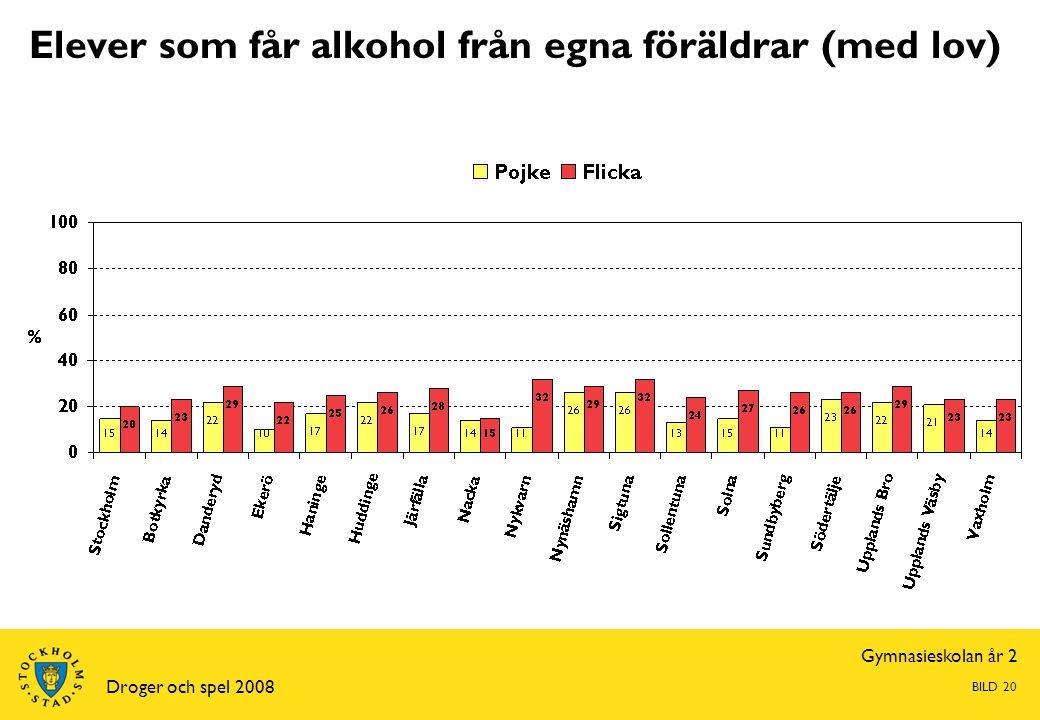 Gymnasieskolan år 2 Droger och spel 2008 BILD 20 Elever som får alkohol från egna föräldrar (med lov)