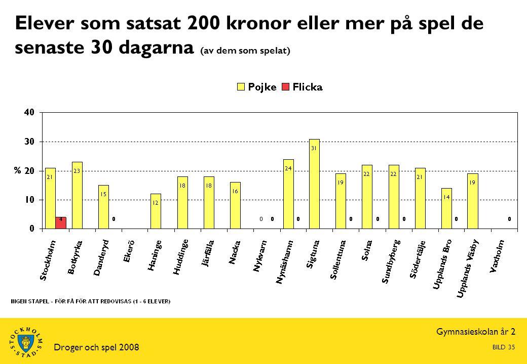 Gymnasieskolan år 2 Droger och spel 2008 BILD 35 Elever som satsat 200 kronor eller mer på spel de senaste 30 dagarna (av dem som spelat)
