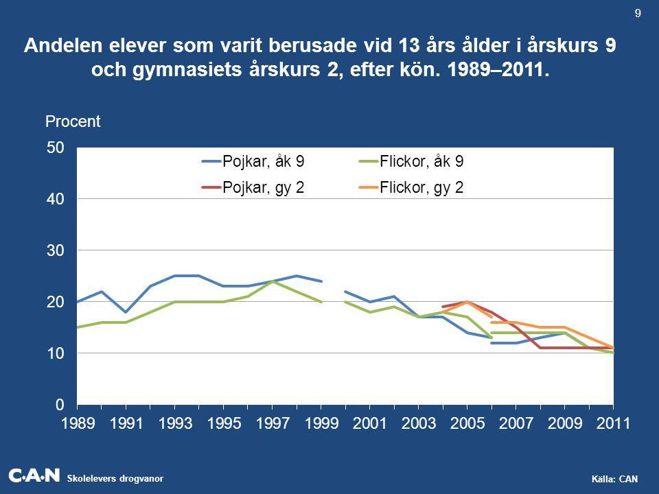 Skolelevers drogvanor Källa: CAN Andelen elever som varit berusade vid 13 års ålder i årskurs 9 och gymnasiets årskurs 2, efter kön. 1989–2011. 9 Proc