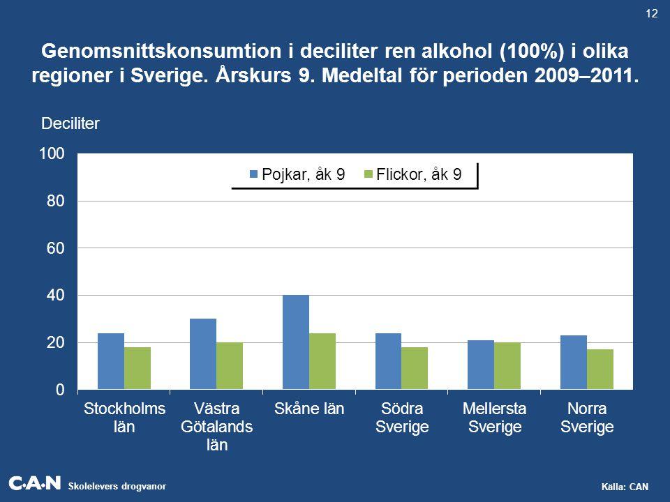Skolelevers drogvanor Källa: CAN Genomsnittskonsumtion i deciliter ren alkohol (100%) i olika regioner i Sverige. Årskurs 9. Medeltal för perioden 200