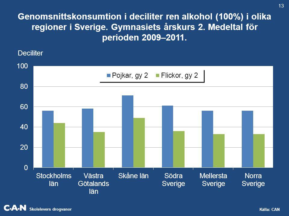 Skolelevers drogvanor Källa: CAN Genomsnittskonsumtion i deciliter ren alkohol (100%) i olika regioner i Sverige. Gymnasiets årskurs 2. Medeltal för p