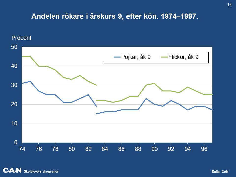 Skolelevers drogvanor Källa: CAN Andelen rökare i årskurs 9, efter kön. 1974–1997. Procent 14