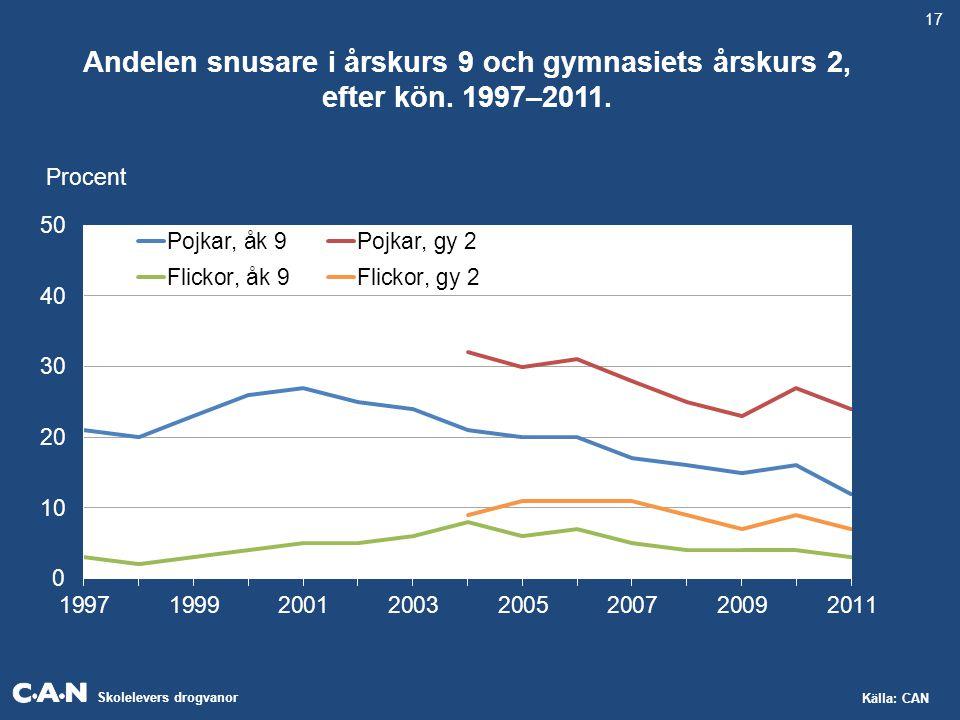 Skolelevers drogvanor Källa: CAN Andelen snusare i årskurs 9 och gymnasiets årskurs 2, efter kön. 1997–2011. Procent 17