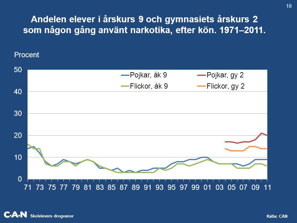 Skolelevers drogvanor Källa: CAN Andelen elever i årskurs 9 och gymnasiets årskurs 2 som någon gång använt narkotika, efter kön. 1971–2011. Procent 18