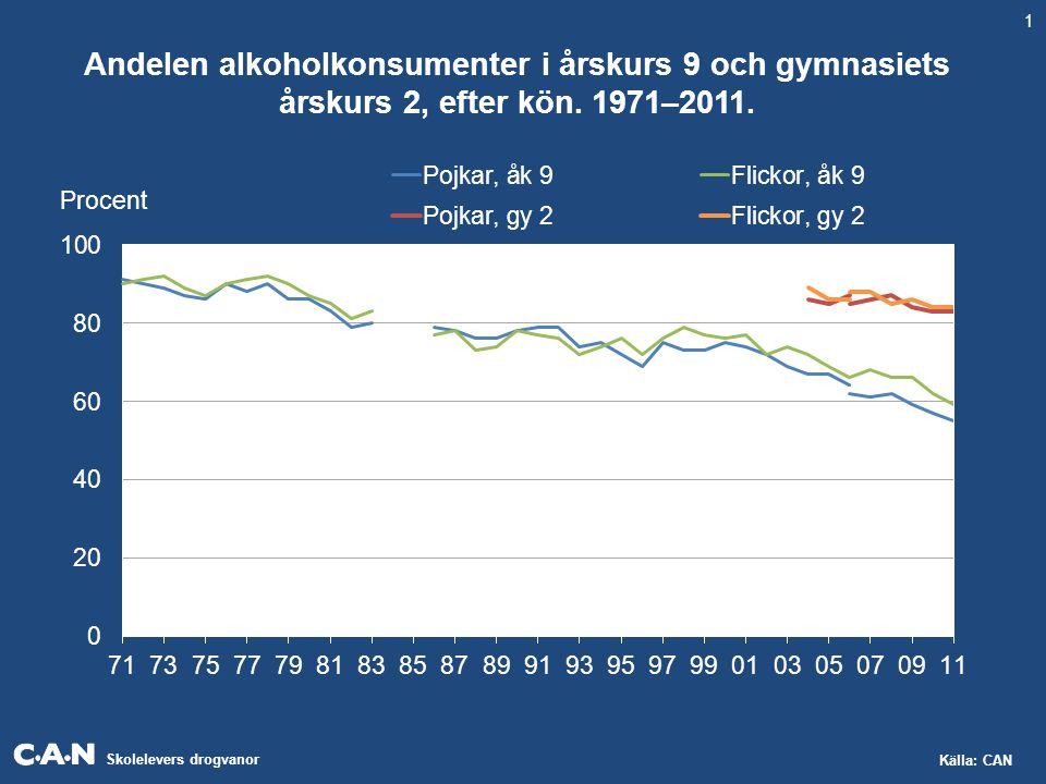 Skolelevers drogvanor Källa: CAN Beräknad genomsnittlig årskonsumtion i deciliter ren alkohol (100%) i årskurs 9 och gymnasiets årskurs 2, efter kön.