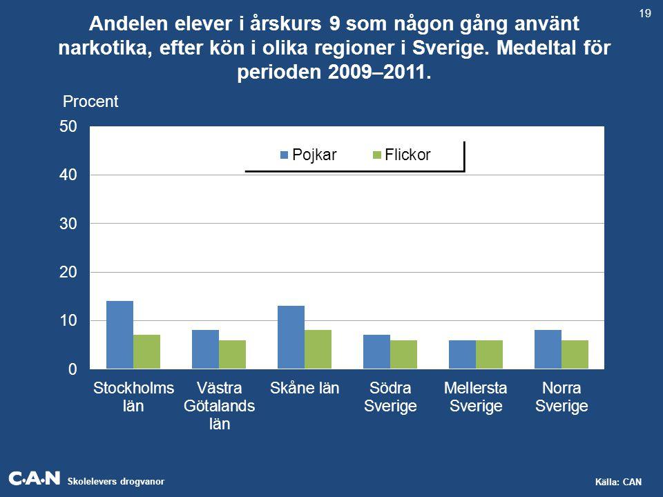 Skolelevers drogvanor Källa: CAN Andelen elever i årskurs 9 som någon gång använt narkotika, efter kön i olika regioner i Sverige. Medeltal för period