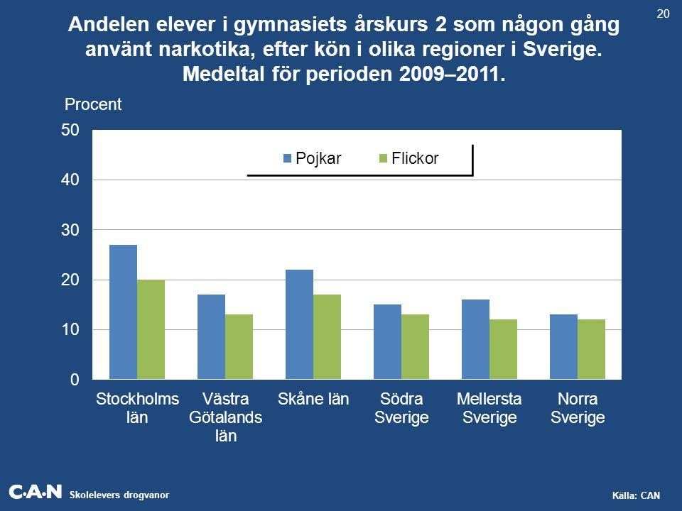 Skolelevers drogvanor Källa: CAN Andelen elever i gymnasiets årskurs 2 som någon gång använt narkotika, efter kön i olika regioner i Sverige. Medeltal