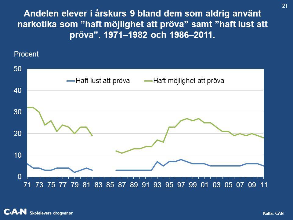 """Skolelevers drogvanor Källa: CAN Andelen elever i årskurs 9 bland dem som aldrig använt narkotika som """"haft möjlighet att pröva"""" samt """"haft lust att p"""
