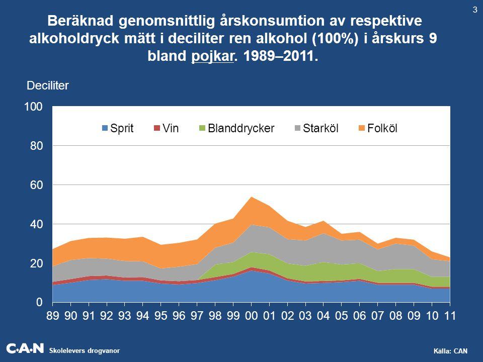 Skolelevers drogvanor Källa: CAN Beräknad genomsnittlig årskonsumtion av respektive alkoholdryck mätt i deciliter ren alkohol (100%) i årskurs 9 bland pojkar.