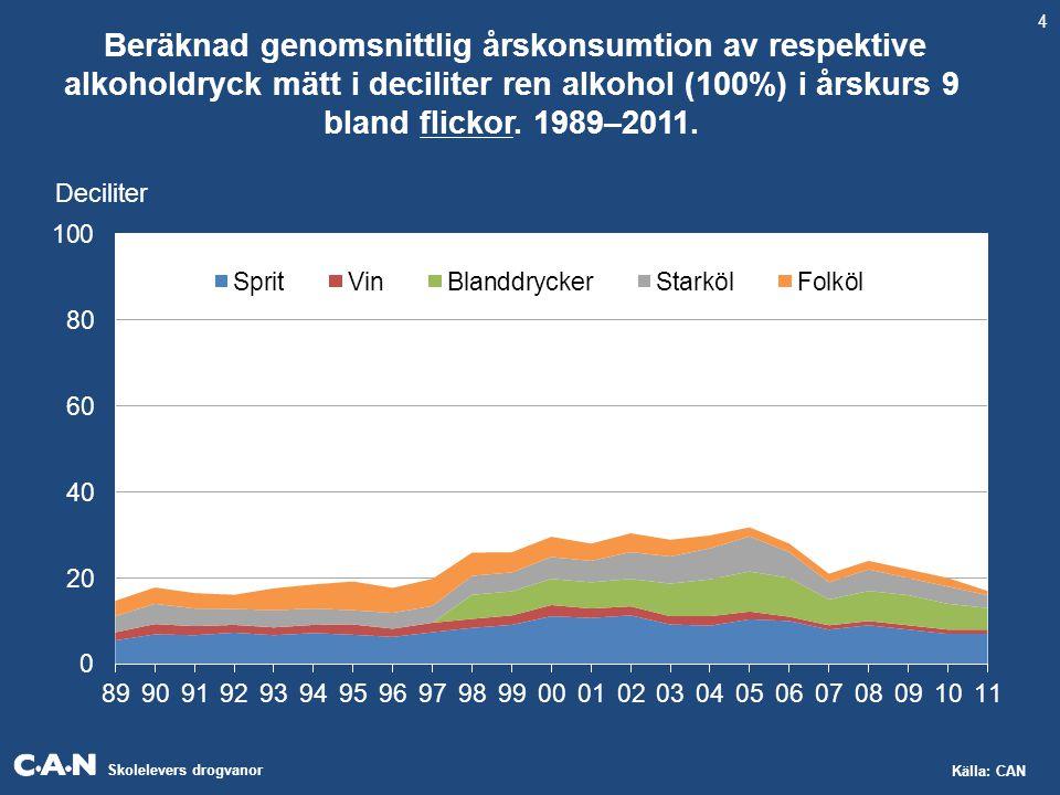 Skolelevers drogvanor Källa: CAN Beräknad genomsnittlig årskonsumtion av respektive alkoholdryck mätt i deciliter ren alkohol (100%) i årskurs 9 bland flickor.