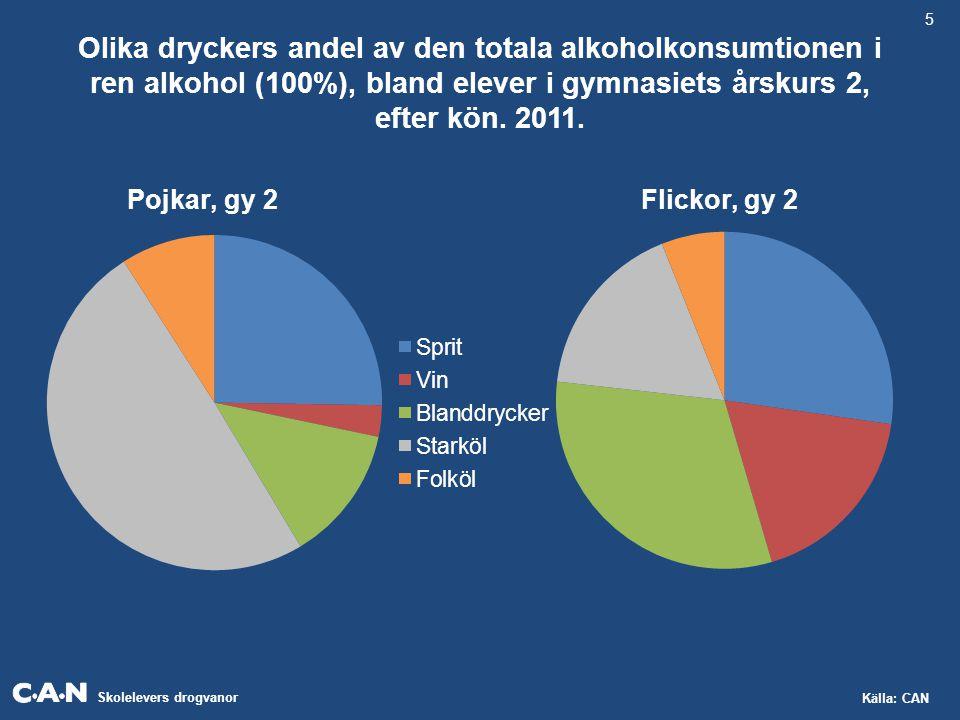 Skolelevers drogvanor Källa: CAN Olika dryckers andel av den totala alkoholkonsumtionen i ren alkohol (100%), bland elever i gymnasiets årskurs 2, efter kön.