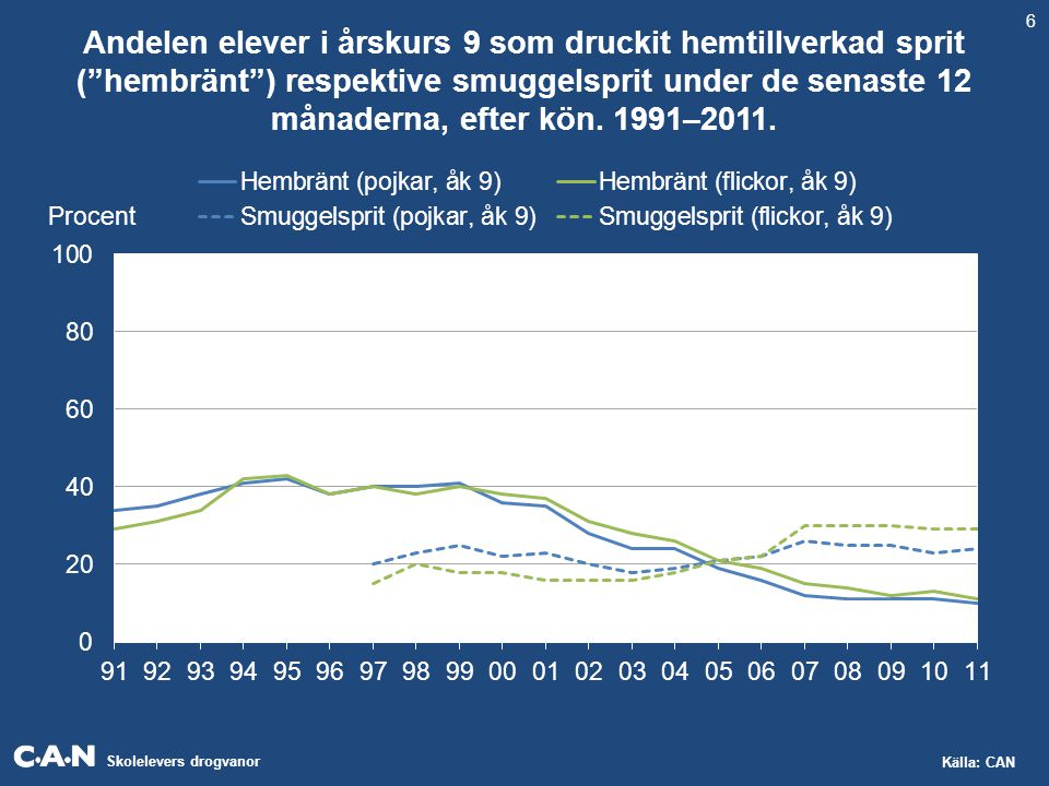 Skolelevers drogvanor Källa: CAN Andelen elever i gymnasiets årskurs 2 som druckit hem- tillverkad sprit ( hembränt ) respektive smuggelsprit under de senaste 12 månaderna, efter kön.