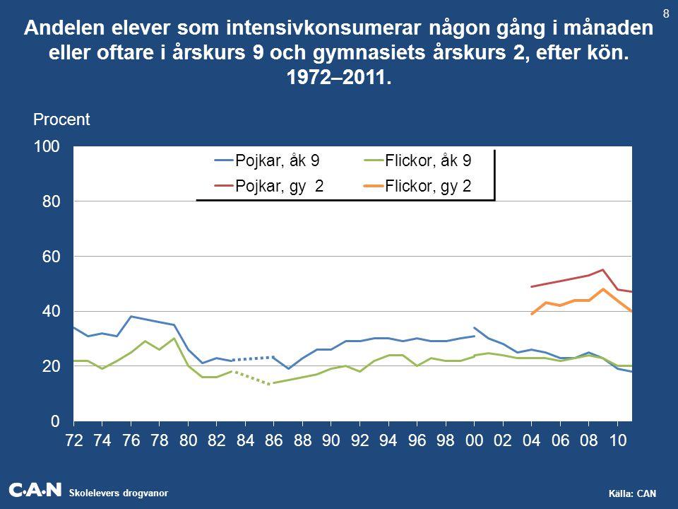 Skolelevers drogvanor Källa: CAN Andelen elever som intensivkonsumerar någon gång i månaden eller oftare i årskurs 9 och gymnasiets årskurs 2, efter kön.