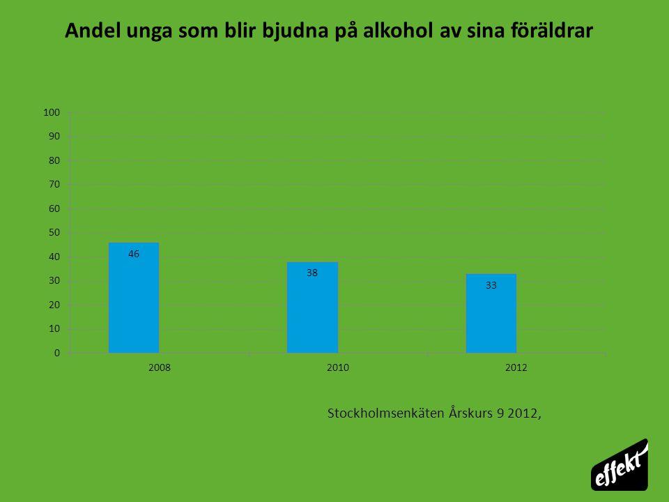 Stockholmsenkäten Årskurs 9 2012, Andel unga som blir bjudna på alkohol av sina föräldrar