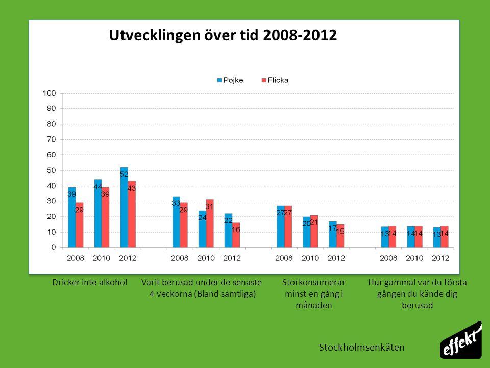 Stockholmsenkäten Årskurs 9 2012, Stockholm Föräldrars inställning har betydelse för ungas alkoholkonsumtion %