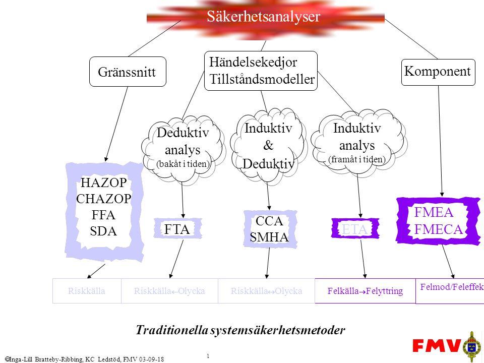  Inga-Lill Bratteby-Ribbing, KC Ledstöd, FMV 03-09-18 1 Komponent CCA SMHA Säkerhetsanalyser FMEA FMECA HAZOP CHAZOP FFA SDA Induktiv analys (framåt