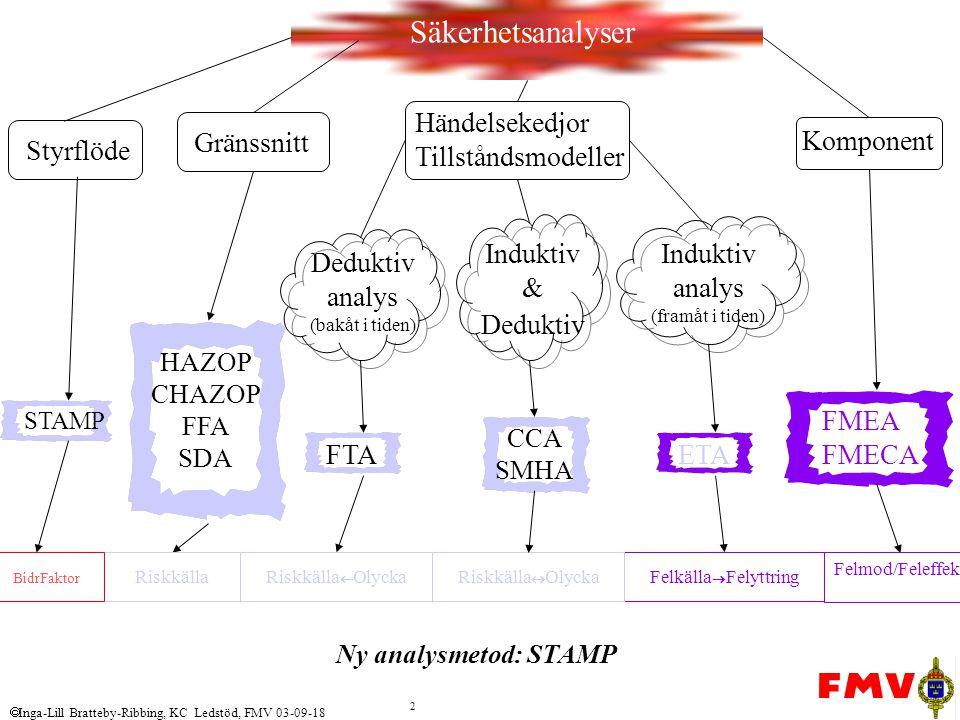  Inga-Lill Bratteby-Ribbing, KC Ledstöd, FMV 03-09-18 2 Komponent CCA SMHA Säkerhetsanalyser FMEA FMECA HAZOP CHAZOP FFA SDA Induktiv analys (framåt