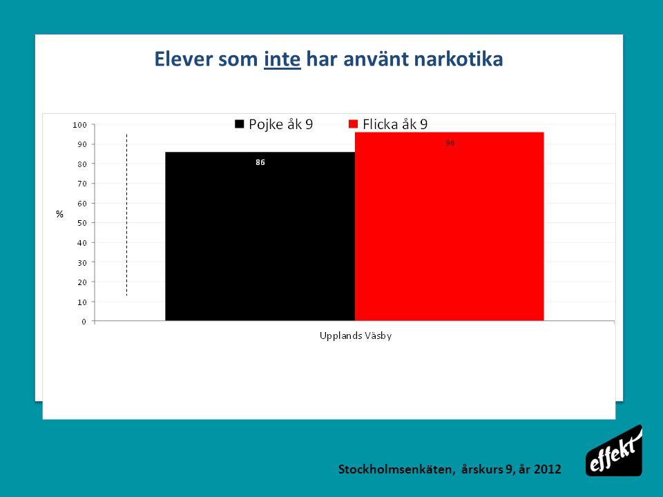 Elever som inte har använt narkotika Stockholmsenkäten, årskurs 9, år 2012 %