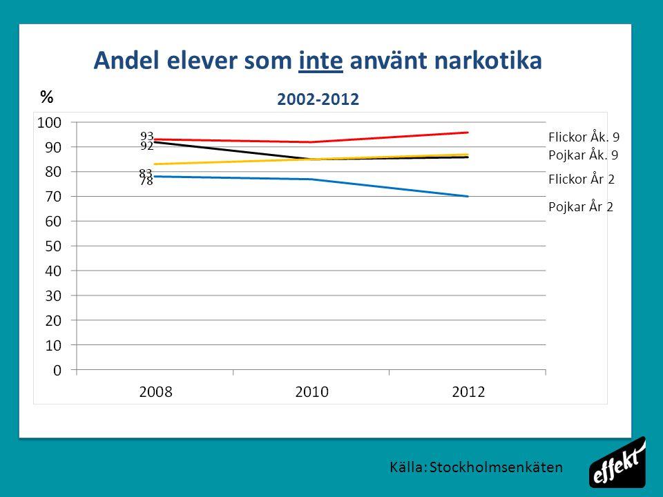Andel elever som inte använt narkotika 2002-2012 % Källa: Stockholmsenkäten Flickor Åk.