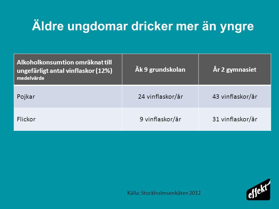 Äldre ungdomar dricker mer än yngre Alkoholkonsumtion omräknat till ungefärligt antal vinflaskor (12%) medelvärde Åk 9 grundskolanÅr 2 gymnasiet Pojkar24 vinflaskor/år43 vinflaskor/år Flickor9 vinflaskor/år31 vinflaskor/år Källa: Stockholmsenkäten 2012