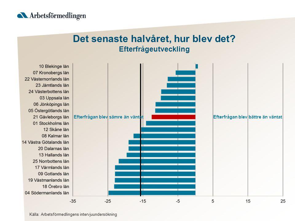 Sysselsatt dagbefolkning 16 – 64 år förändring i procent, kvartal 4 2014 till kvartal 4 2015 (prognos) Källa: Arbetsförmedlingen