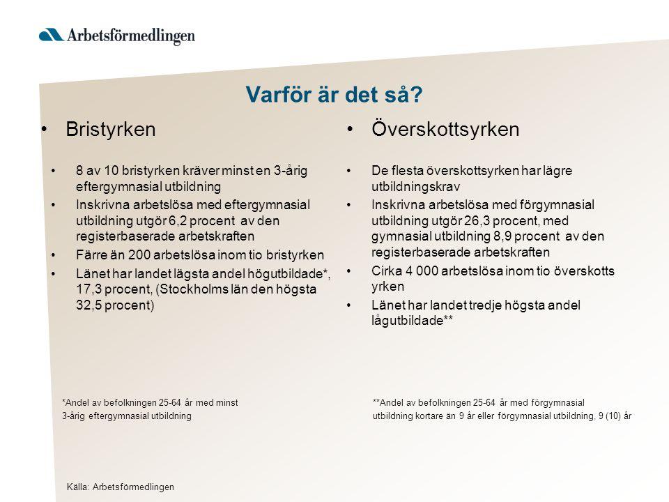 Bristyrken 8 av 10 bristyrken kräver minst en 3-årig eftergymnasial utbildning Inskrivna arbetslösa med eftergymnasial utbildning utgör 6,2 procent av den registerbaserade arbetskraften Färre än 200 arbetslösa inom tio bristyrken Länet har landet lägsta andel högutbildade*, 17,3 procent, (Stockholms län den högsta 32,5 procent) Överskottsyrken De flesta överskottsyrken har lägre utbildningskrav Inskrivna arbetslösa med förgymnasial utbildning utgör 26,3 procent, med gymnasial utbildning 8,9 procent av den registerbaserade arbetskraften Cirka 4 000 arbetslösa inom tio överskotts yrken Länet har landet tredje högsta andel lågutbildade** Källa: Arbetsförmedlingen Varför är det så.