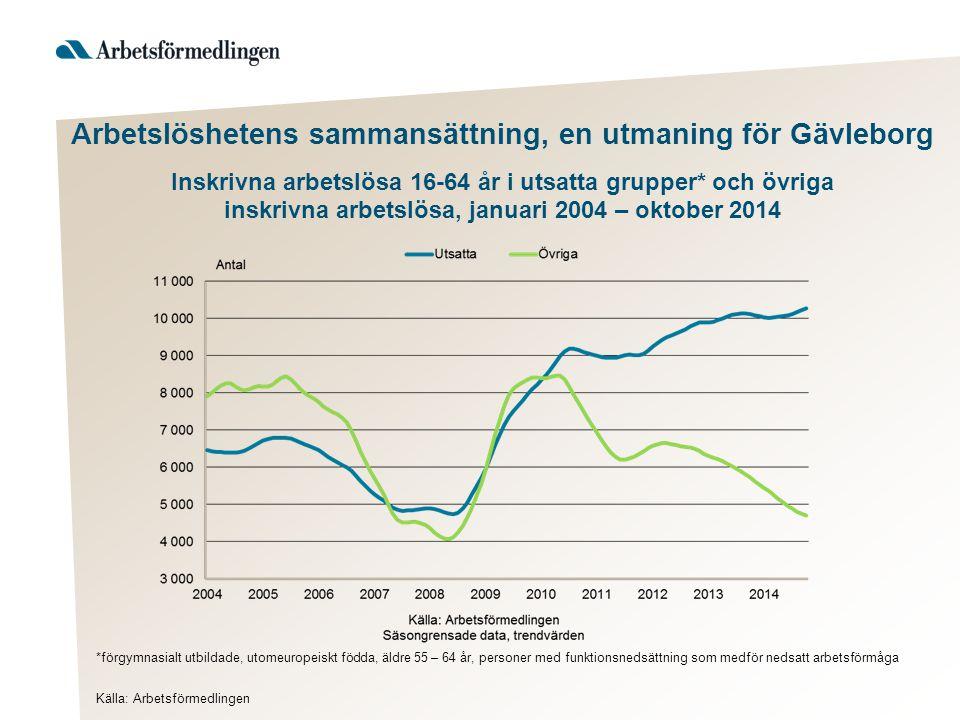 Jobbchanser Gävleborgs län för utsatta grupper och övriga inskrivna arbetslösa 16-64 år, januari 2004 - oktober 2014