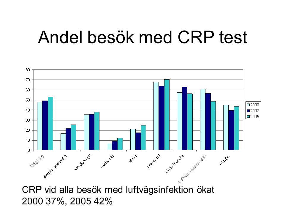 Andel besök med CRP test CRP vid alla besök med luftvägsinfektion ökat 2000 37%, 2005 42%