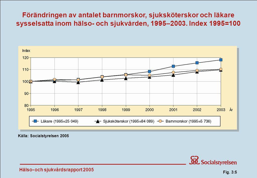 Hälso- och sjukvårdsrapport 2005 Förändringen av antalet barnmorskor, sjuksköterskor och läkare sysselsatta inom hälso- och sjukvården, 1995–2003.